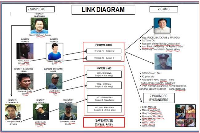 Batocabe slay diagram
