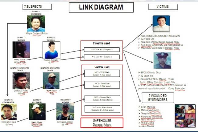 link batocabe slay case