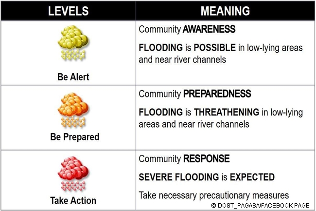 HEAVY RAINFALL WARNING PAGASA