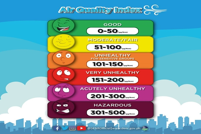 AIR QUALITY INDEX DENR