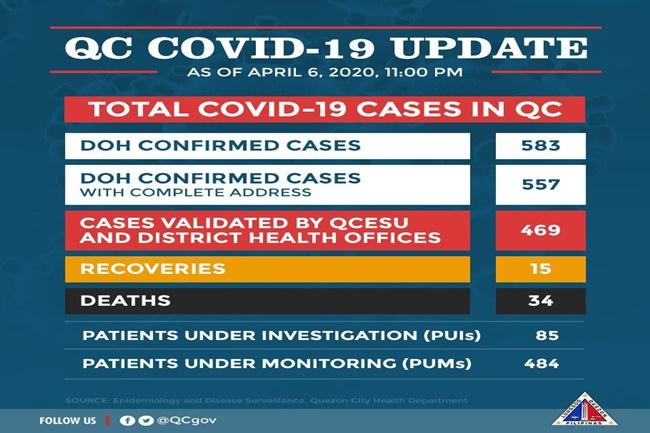 COVID19 CASE QC APR 7