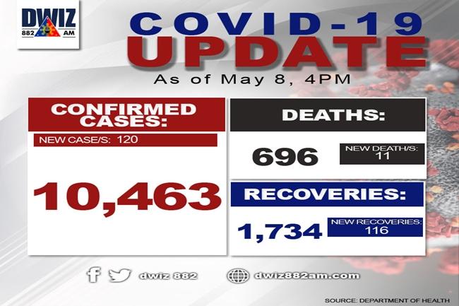 COVID MAY 8