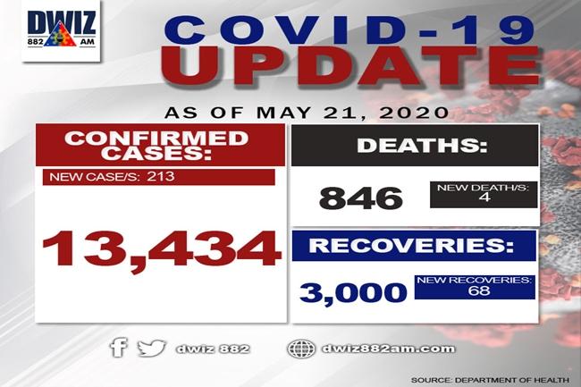 covid may 21