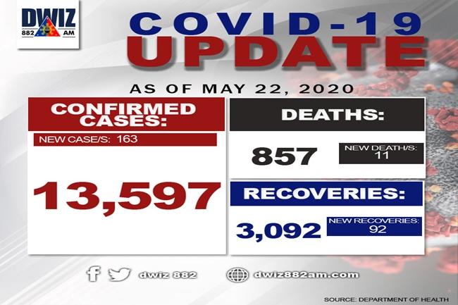covid may 22