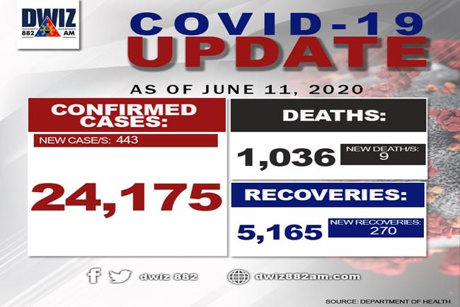 COVID-19 June 11